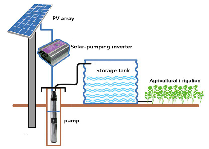 Solar System Single Tank additionally Residential Howitworks Diagram likewise Zero Heat Solar Batteries together with Solar Water Pumps Diagram furthermore Px Cherry Blossoms With Isuzu Chaya And Akafuku Store At Night. on diagram how panel work solar systems